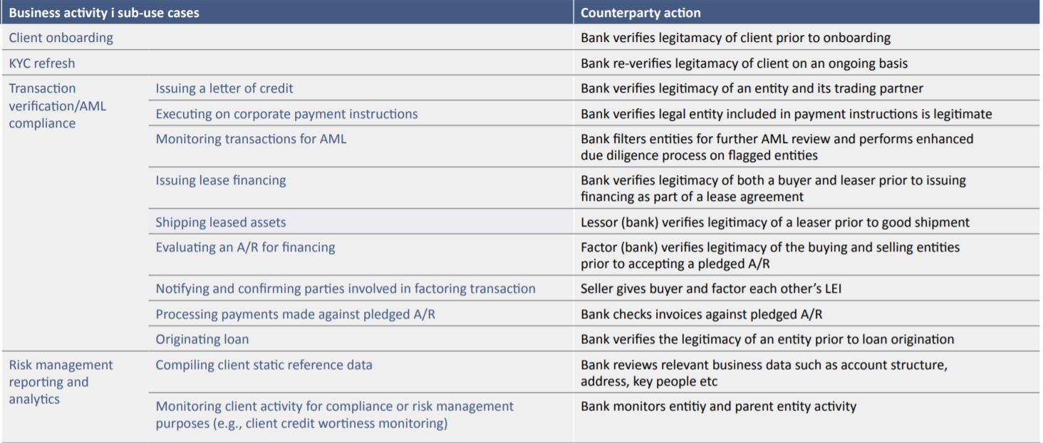 Un'Adozione Allargata dei LEI Potrebbe Far Risparmiare al Settore Bancario Globale US $2-4 Miliardi